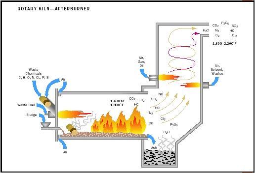 Incinerator rotary kiln