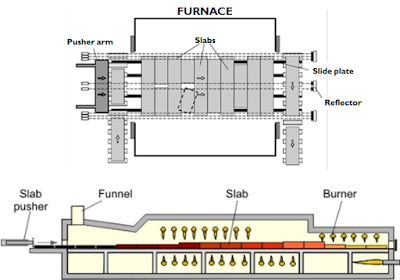 Skema Pusher Furnace